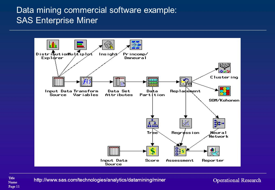 Data mining commercial software example: SAS Enterprise Miner