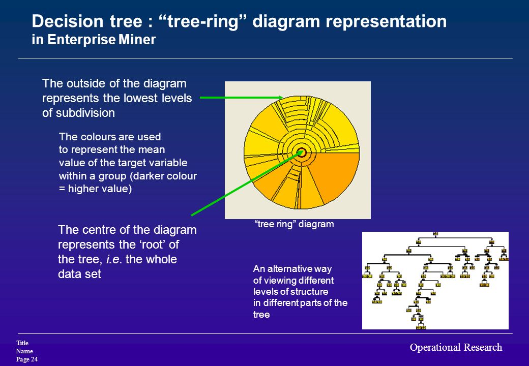 Decision tree : tree-ring diagram representation in Enterprise Miner