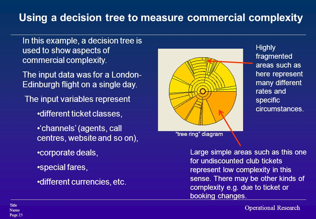 Using a decision tree to measure commercial complexity