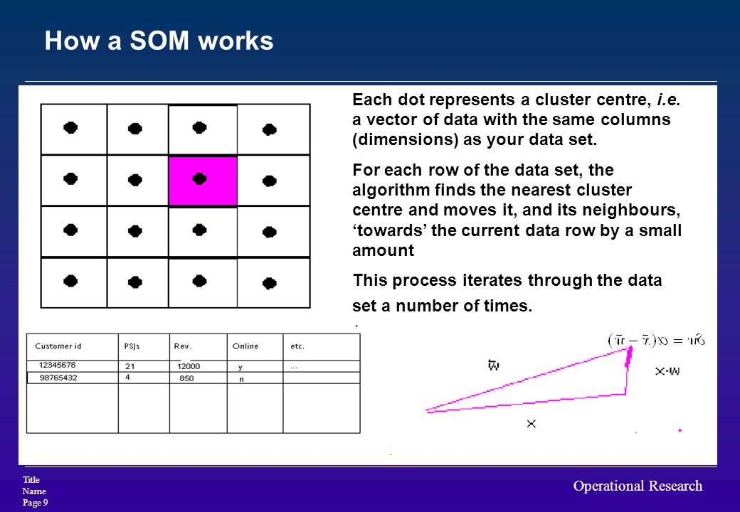 How a SOM works Each dot represents a cluster centre, i.e. a vector of data with the same columns (dimensions) as your data set.