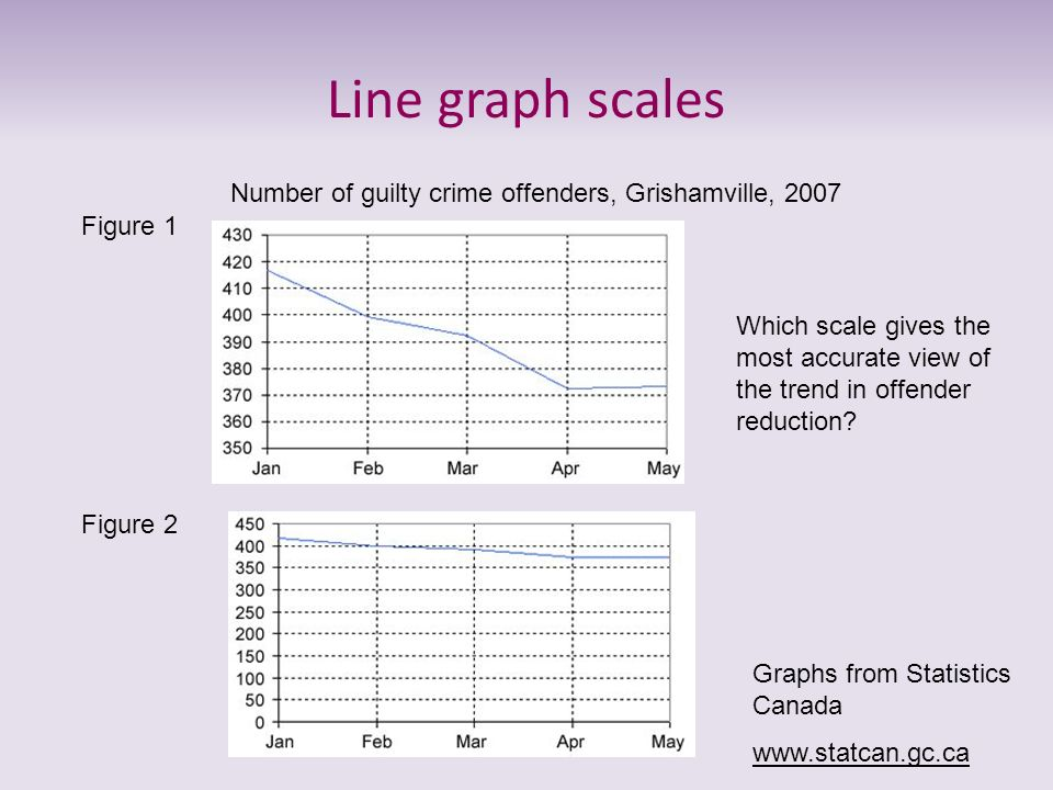 Line graph scales Number of guilty crime offenders, Grishamville, 2007