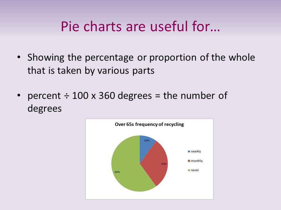 Pie charts are useful for…
