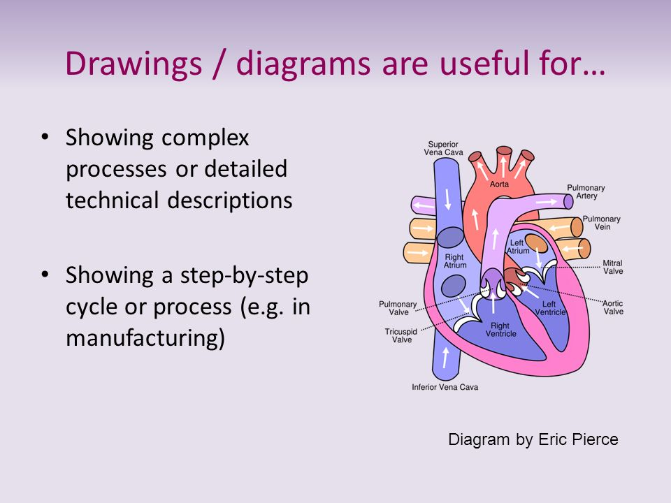 Drawings / diagrams are useful for…