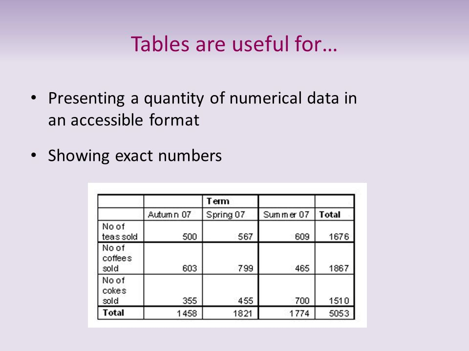 Tables are useful for…Presenting a quantity of numerical data in an accessible format.