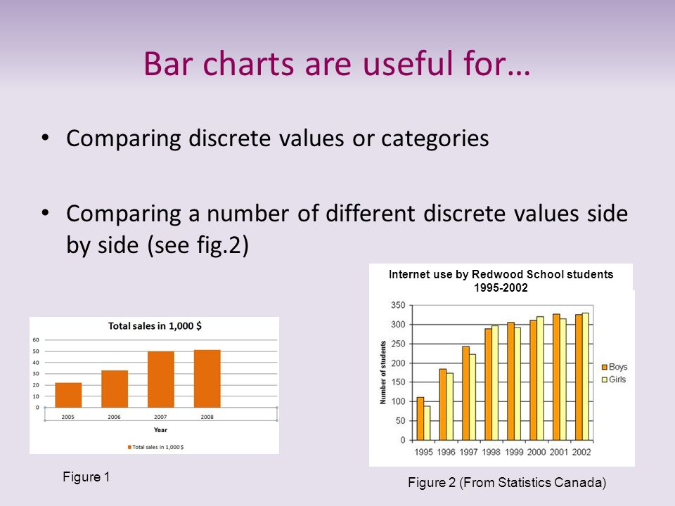 Bar charts are useful for…
