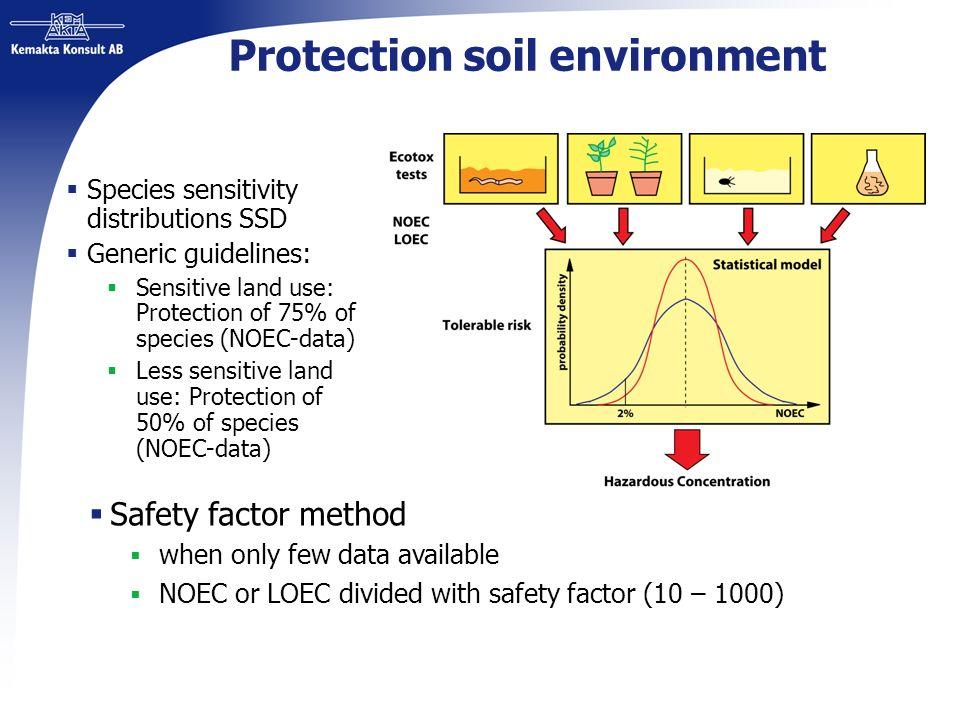Protection soil environment