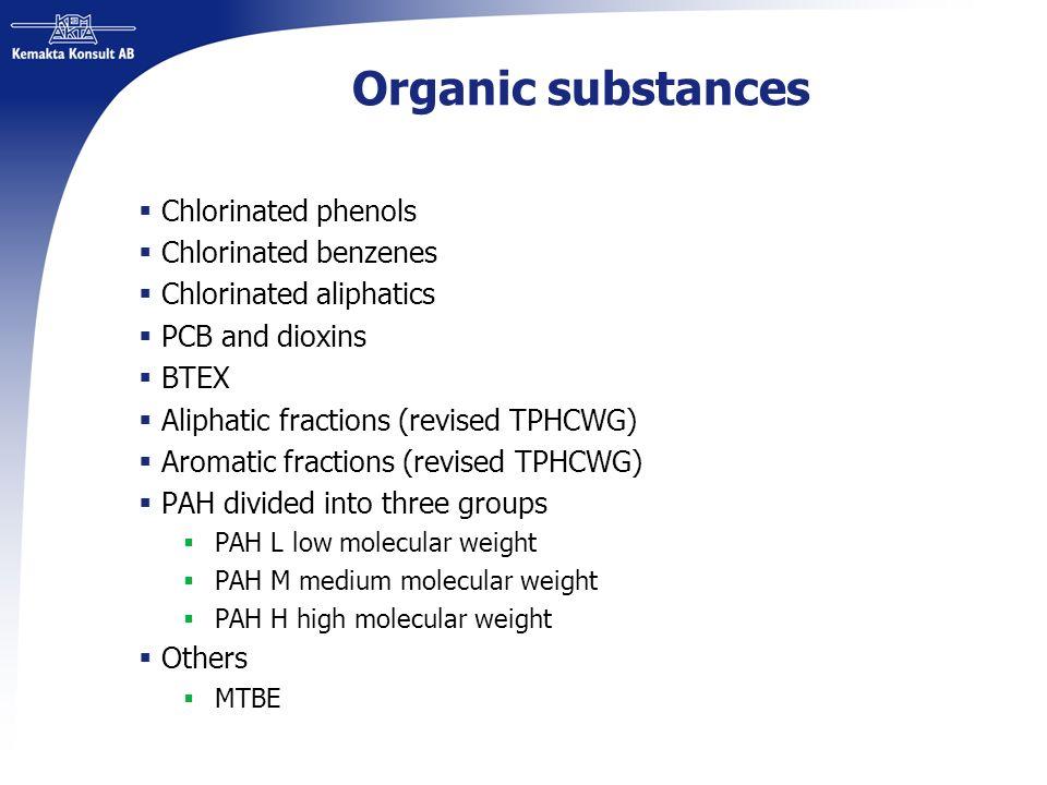 Organic substances Chlorinated phenols Chlorinated benzenes