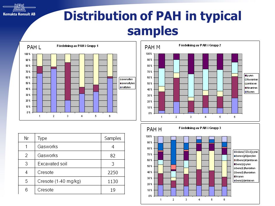 Distribution of PAH in typical samples