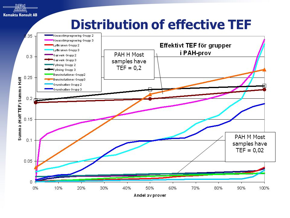 Distribution of effective TEF