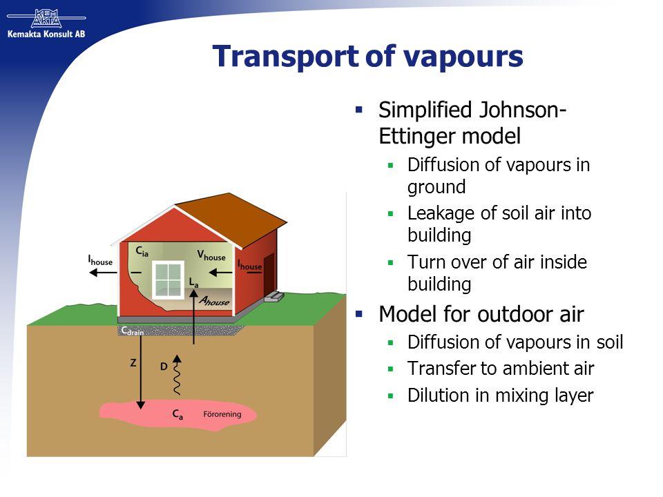Transport of vapours Simplified Johnson-Ettinger model