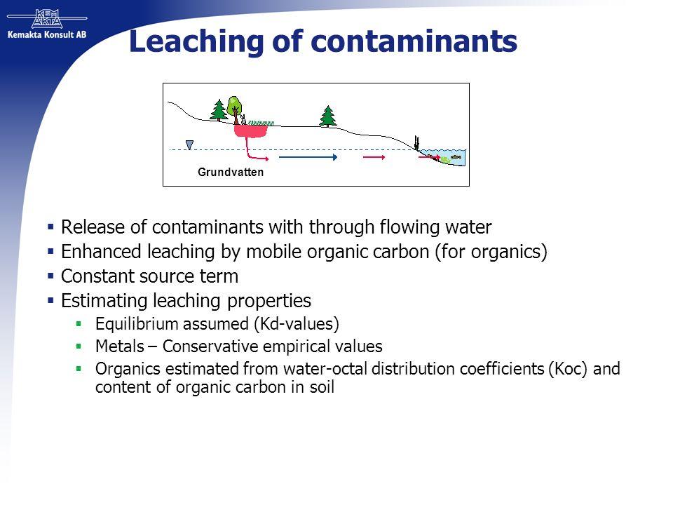Leaching of contaminants