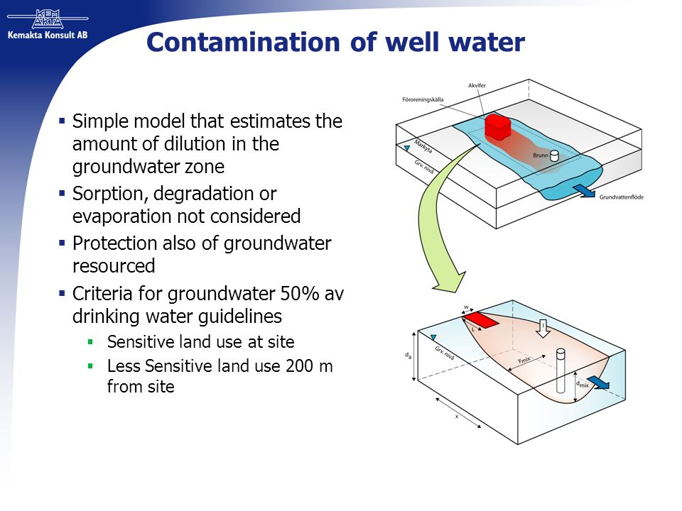 Contamination of well water