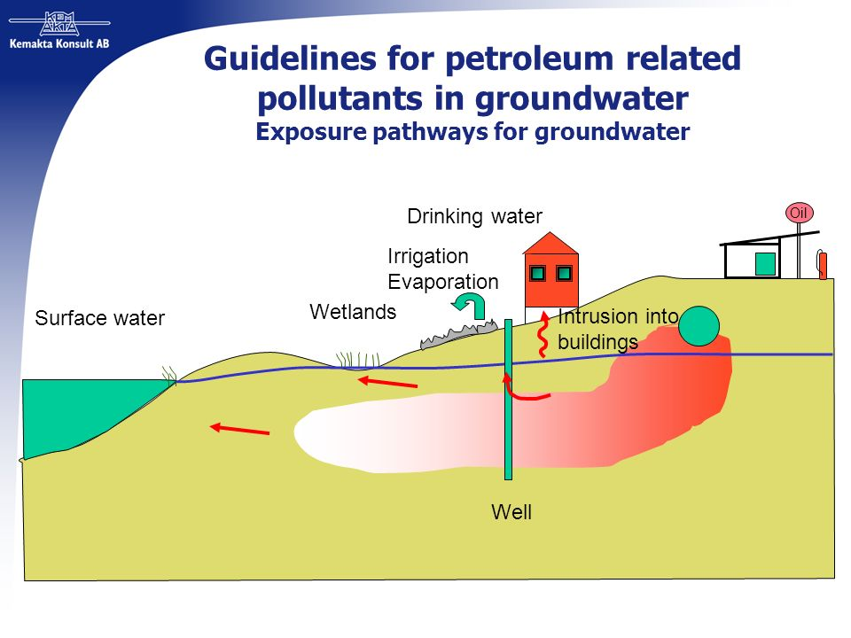 Guidelines for petroleum related pollutants in groundwater Exposure pathways for groundwater