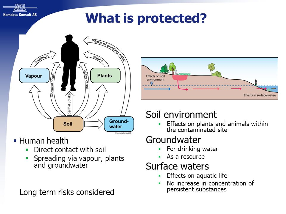 What is protected Soil environment Groundwater Surface waters
