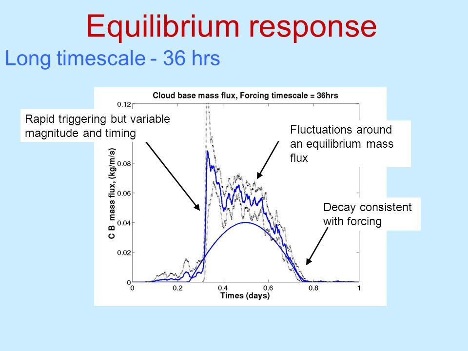 Equilibrium response Long timescale - 36 hrs