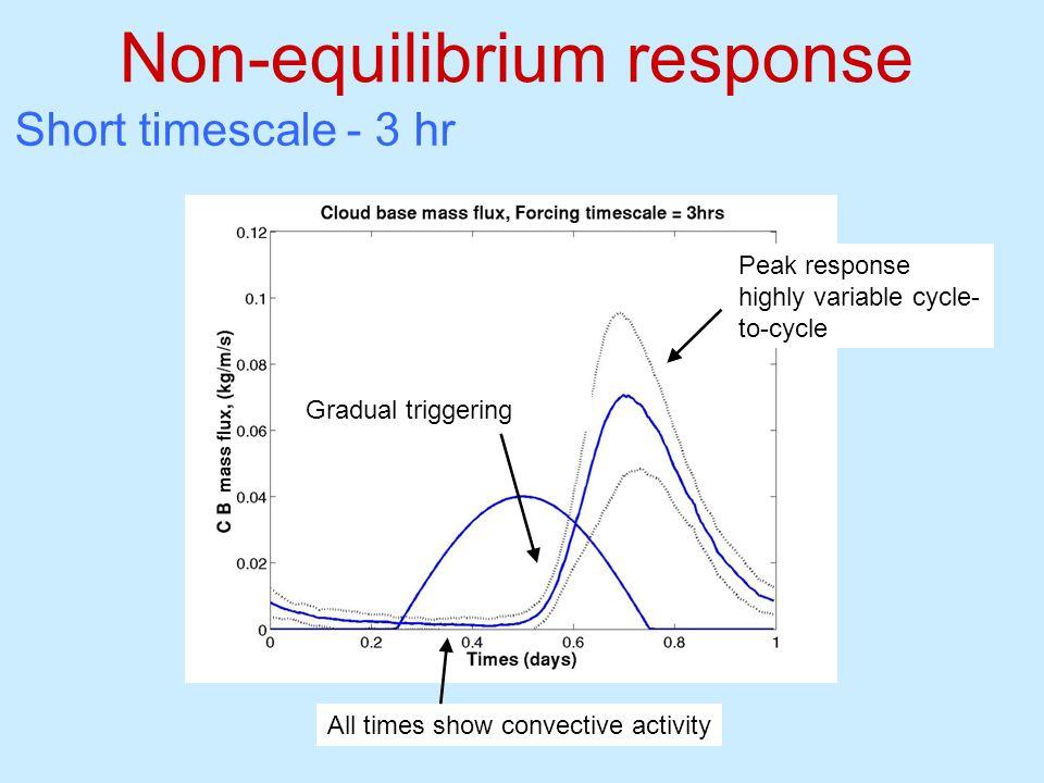 Non-equilibrium response