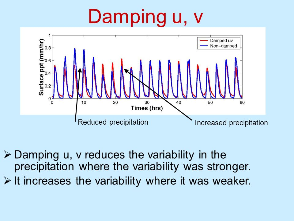 Damping u, v Reduced precipitation. Increased precipitation.