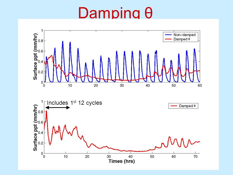 Damping θ Includes 1st 12 cycles
