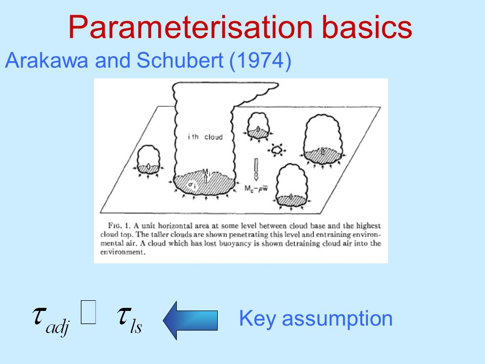 Parameterisation basics