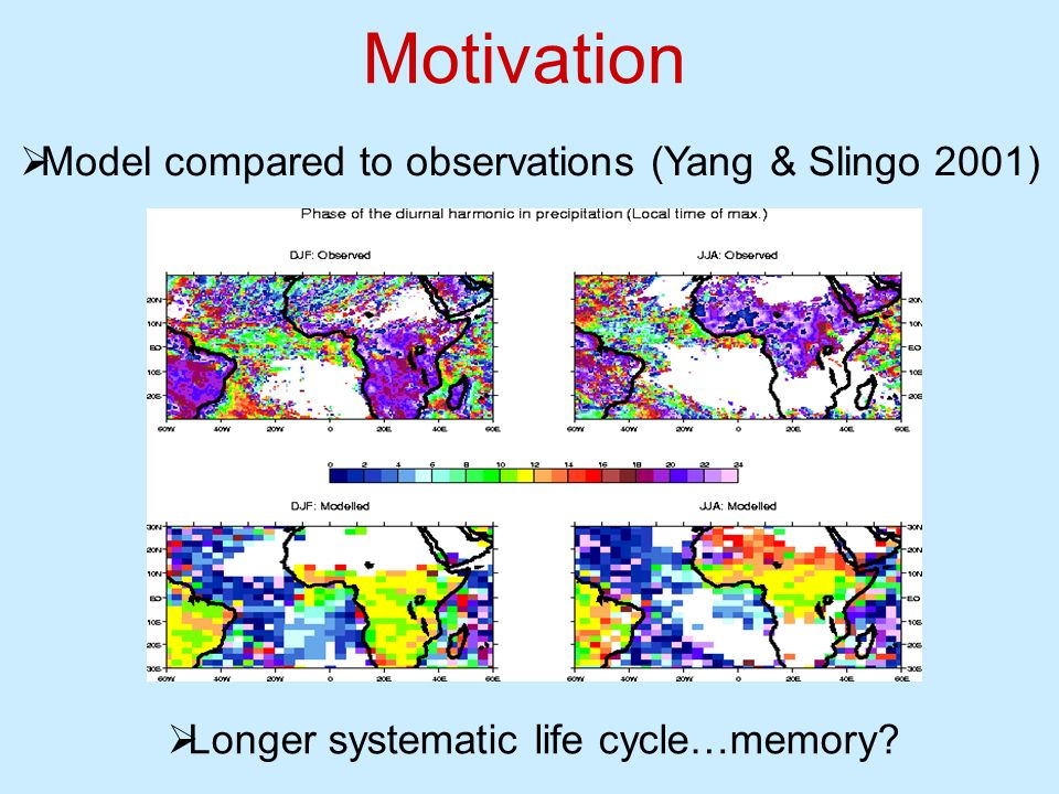 Motivation Model compared to observations (Yang & Slingo 2001)