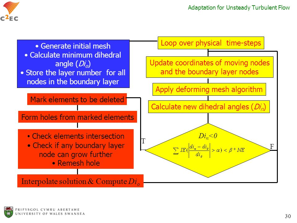 Adaptation for Unsteady Turbulent Flow