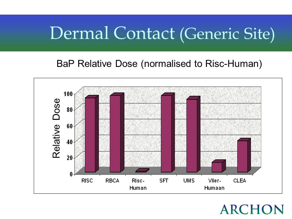 Dermal Contact (Generic Site)
