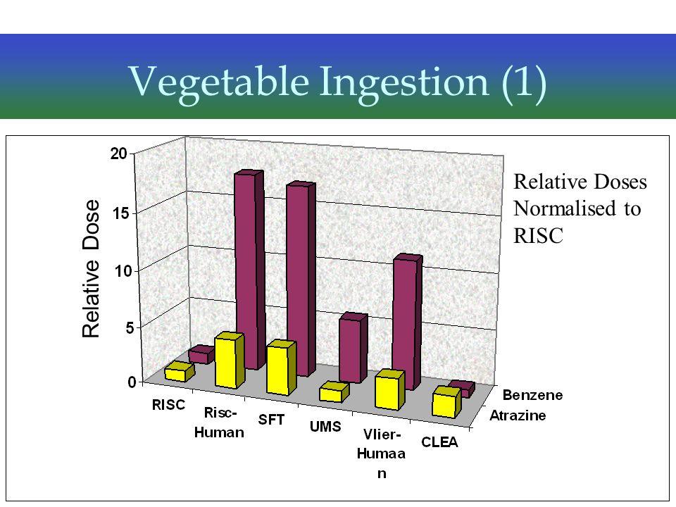 Vegetable Ingestion (1)