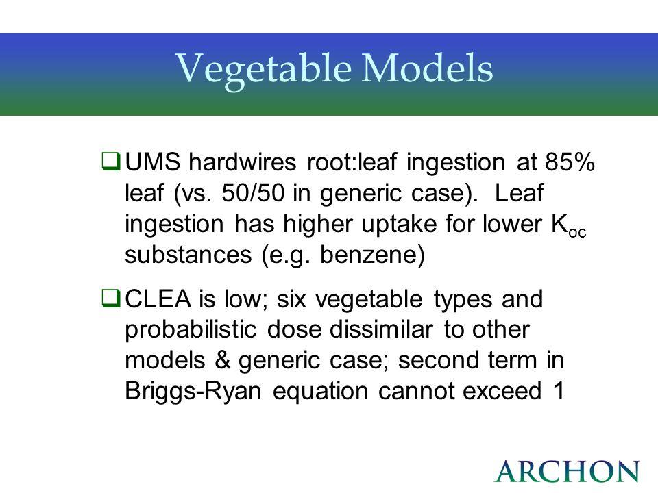 Vegetable Models
