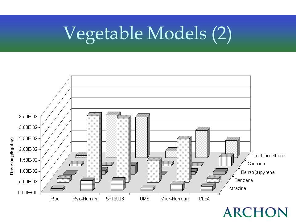 Vegetable Models (2)