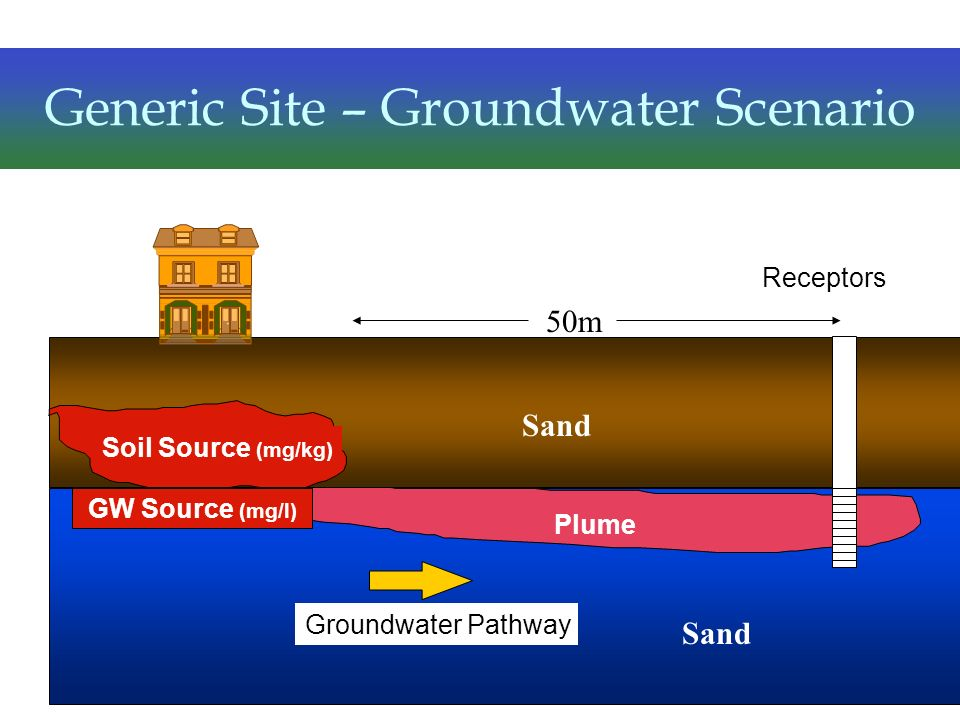 Generic Site – Groundwater Scenario