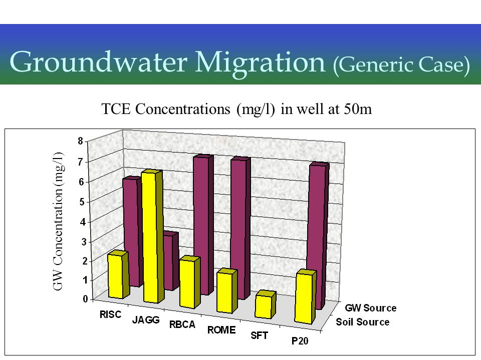 Groundwater Migration (Generic Case)