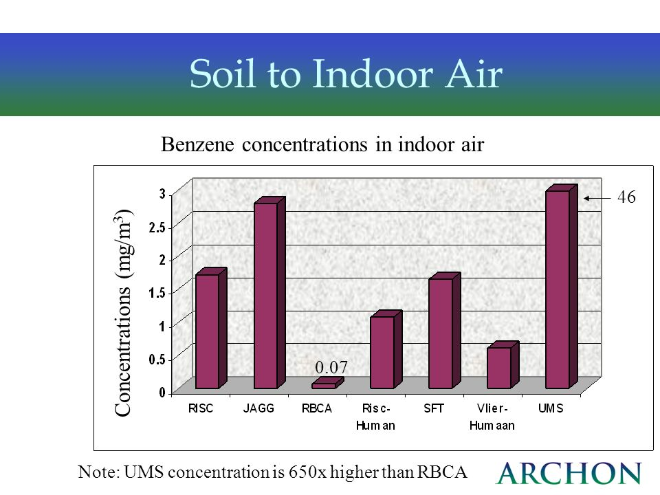 Soil to Indoor Air Benzene concentrations in indoor air