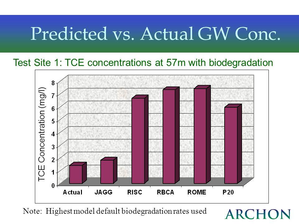 Predicted vs. Actual GW Conc.