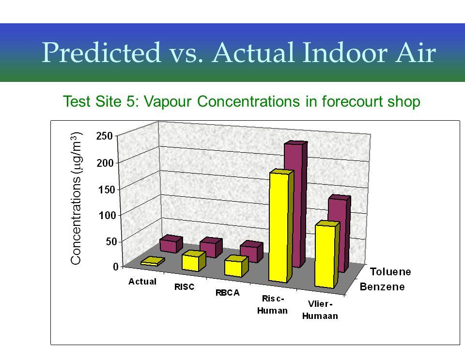 Predicted vs. Actual Indoor Air