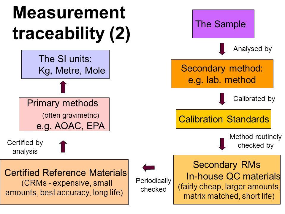 Measurement traceability (2)