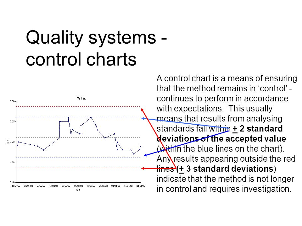 Quality systems - control charts