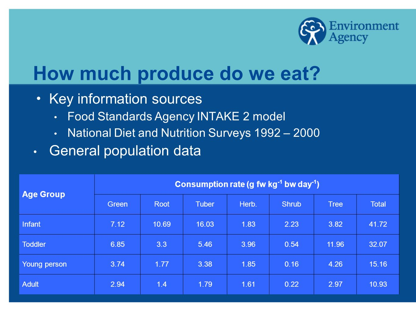 How much produce do we eat