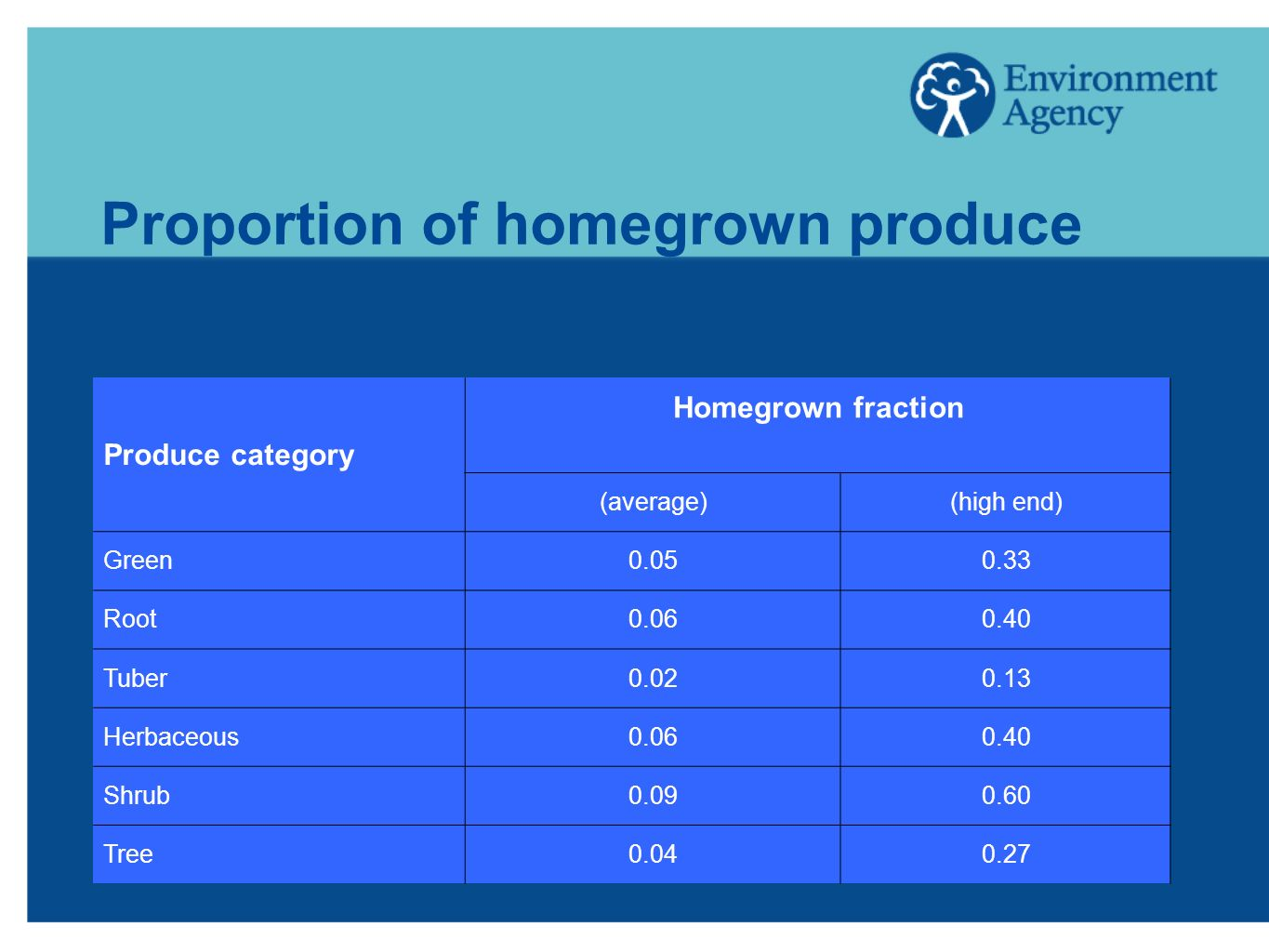 Proportion of homegrown produce