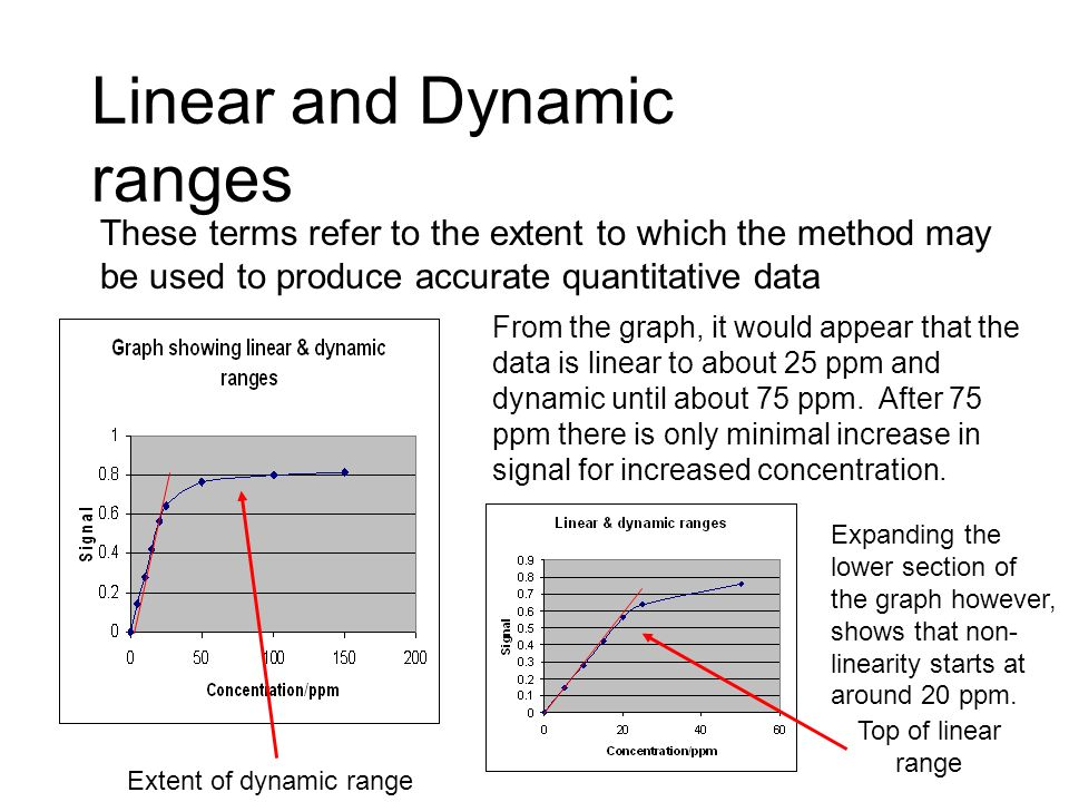 Linear and Dynamic ranges