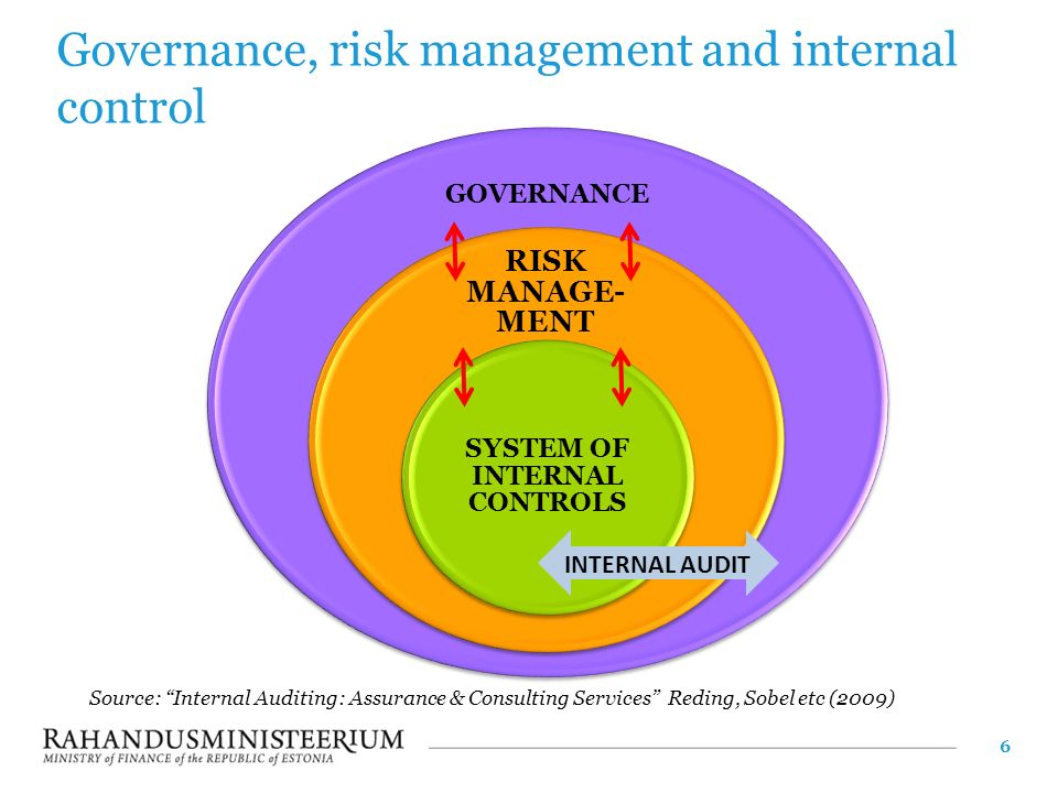 kudler internal control and risk Whether you own a small business, run a burgeoning enterprise, or oversee a charitable organization, developing a proper system of internal control and regularly monitoring risk is essential for fraud prevention.