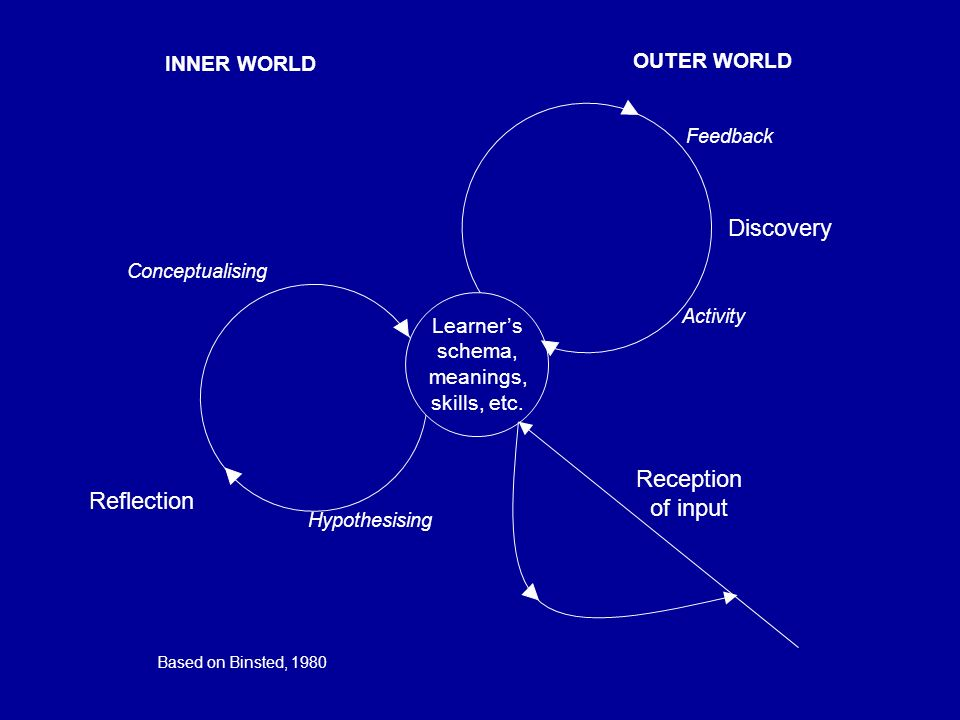 Discovery Reception of input Reflection INNER WORLD OUTER WORLD