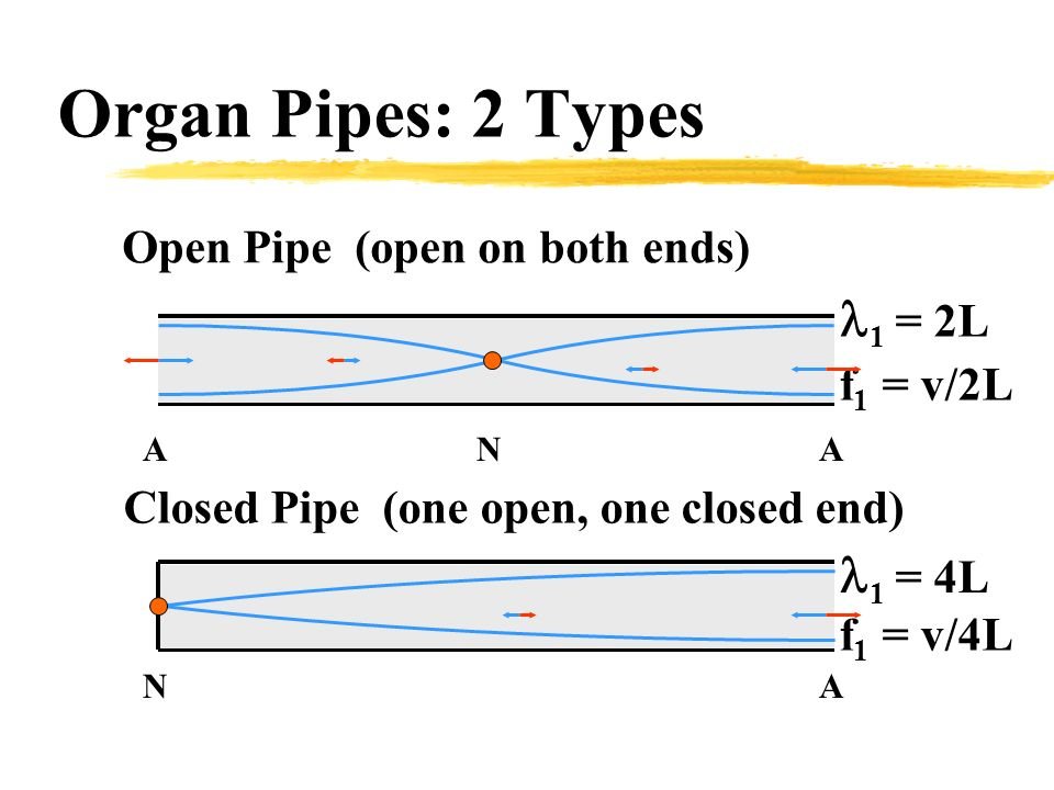 how to differentiate a closed pipe from open pipe