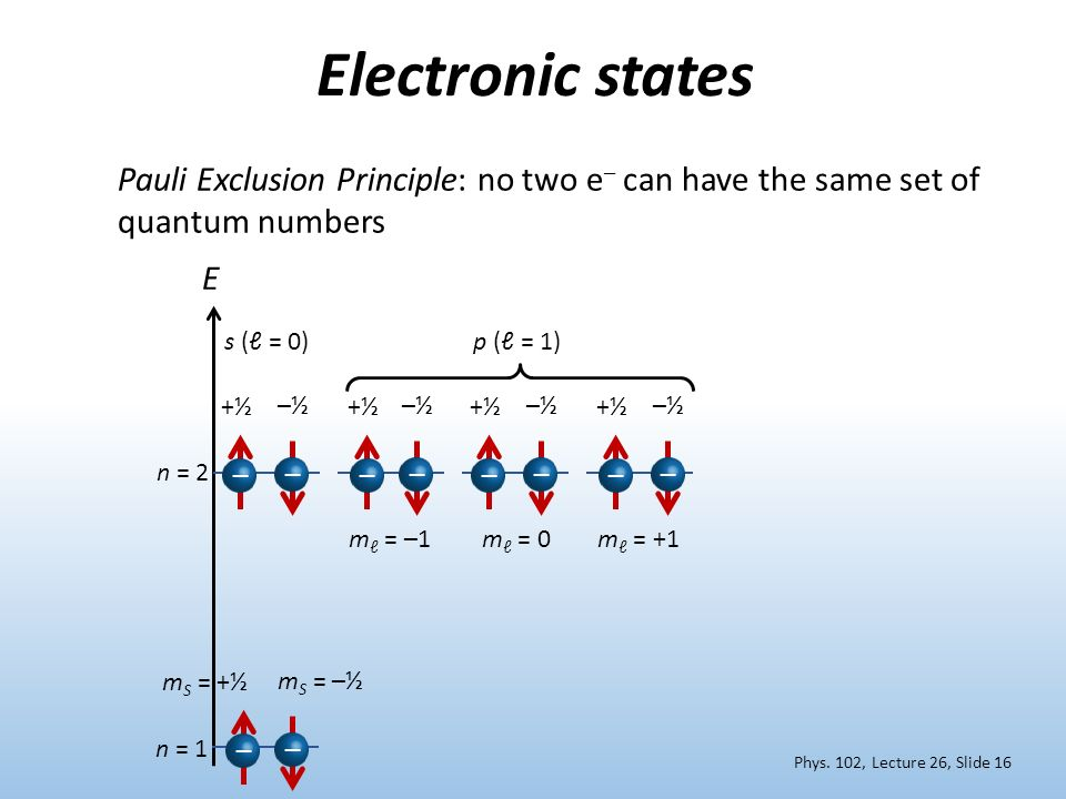 Electronic states Pauli Exclusion Principle: no two e– can have the same set of quantum numbers. E.
