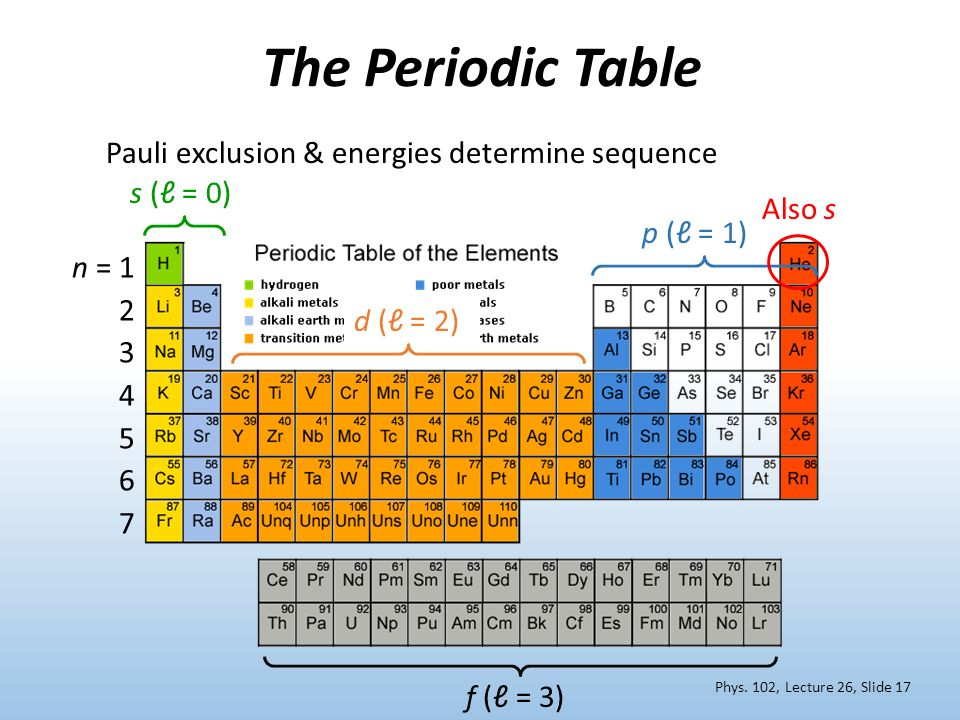 The Periodic Table Pauli exclusion & energies determine sequence
