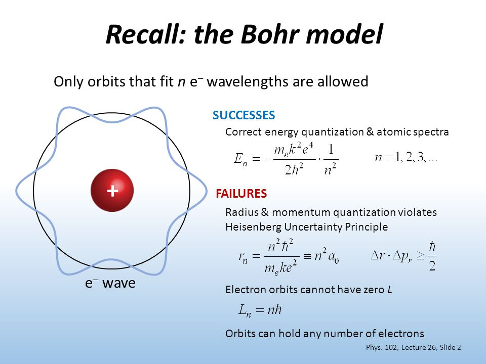 Recall: the Bohr model +