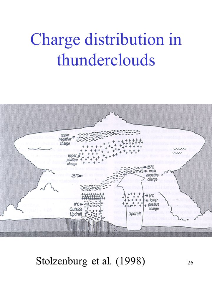 Charge distribution in thunderclouds