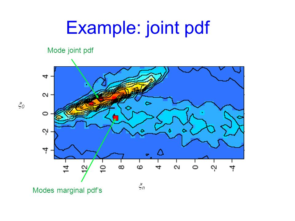 Example: joint pdf Mode joint pdf x0 xn Modes marginal pdf's