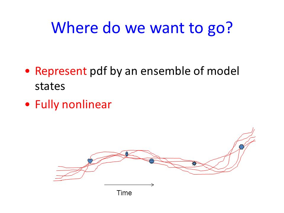 Where do we want to go Represent pdf by an ensemble of model states
