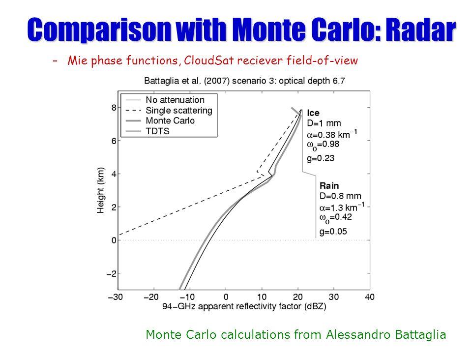 Comparison with Monte Carlo: Radar