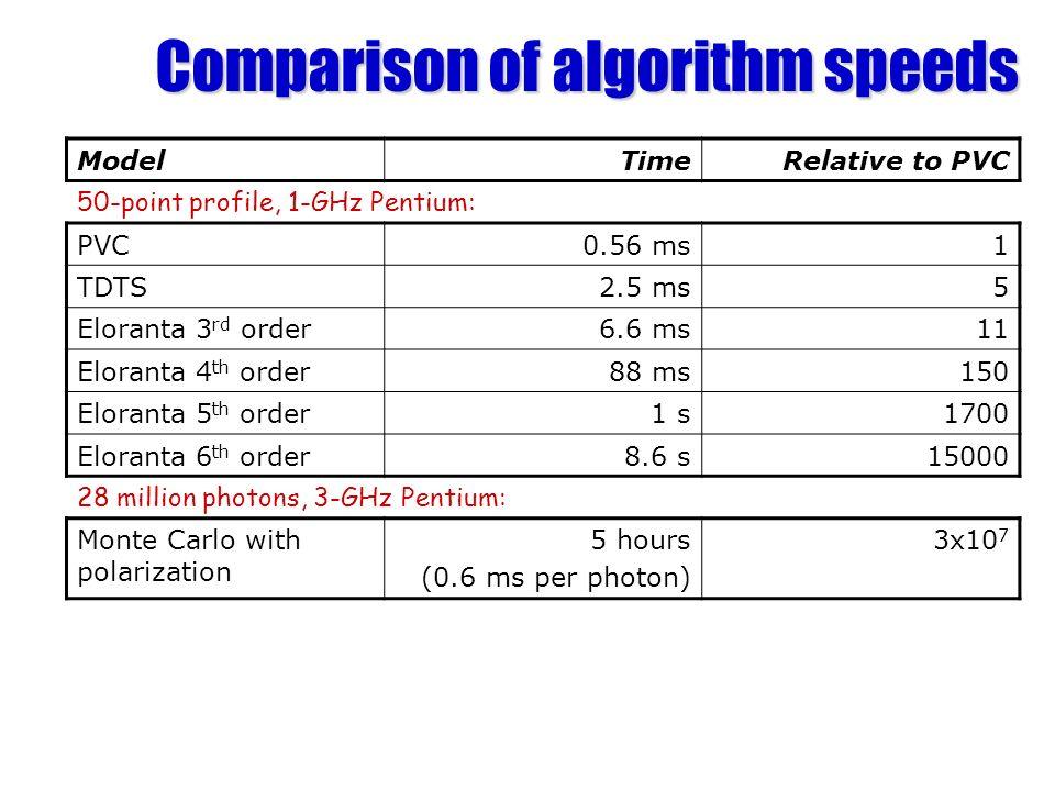 Comparison of algorithm speeds